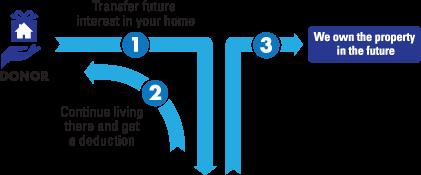 RLE Diagram